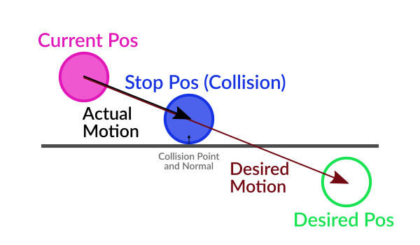 Kinematic Character (2D) — Godot Engine 2 1 documentation