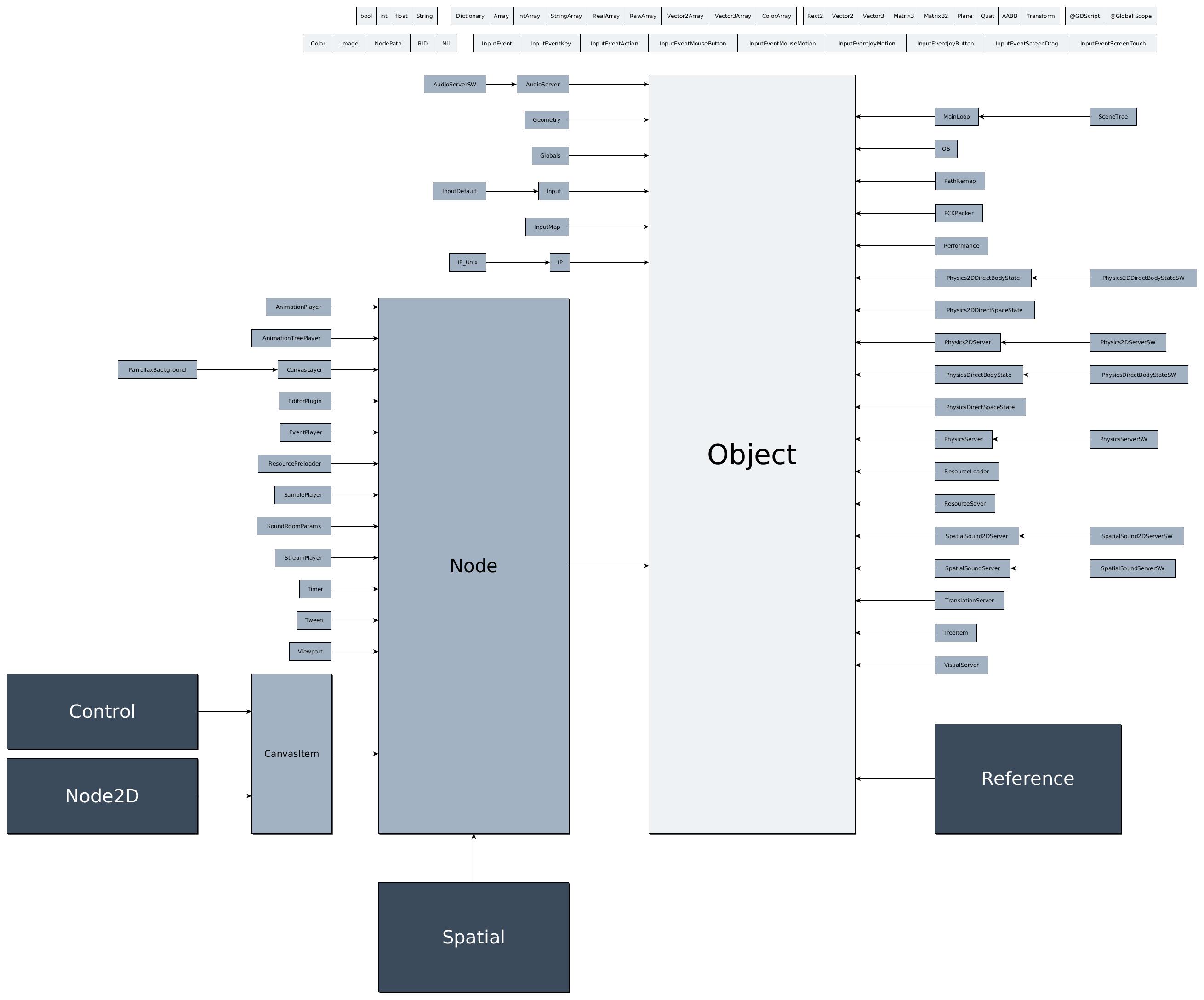 Inheritance class tree — Godot Engine latest documentation