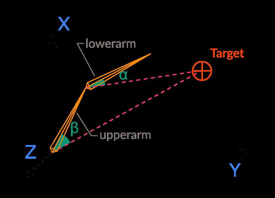 inverse kinematics godot engine latest documentation