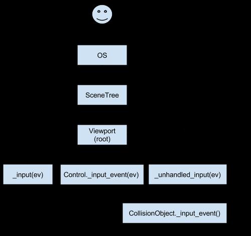 InputEvent — Godot Engine latest documentation