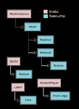 Resources — Godot Engine latest documentation