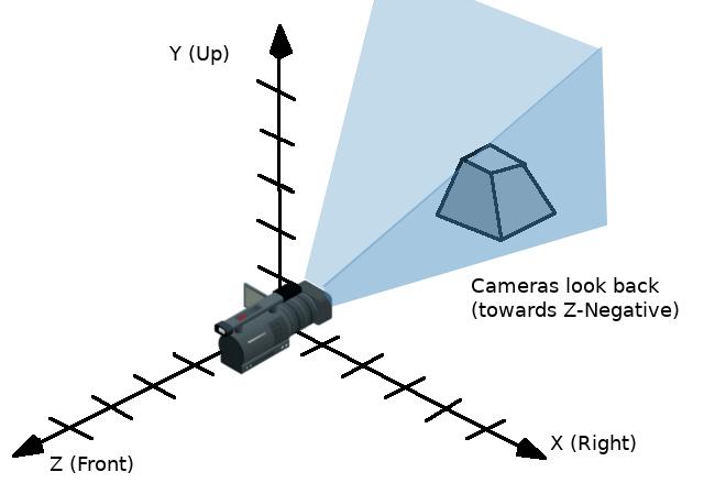 Using 3D transforms — Godot Engine latest documentation