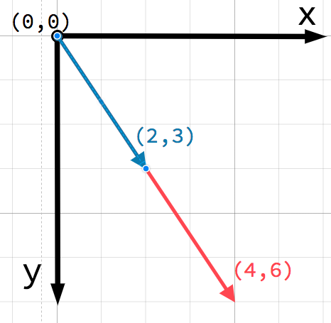 Vector math — Godot Engine latest documentation