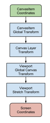 Viewport and canvas transforms — Godot Engine latest