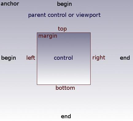 Size and anchors — Documentación de Godot Engine (stable) en español